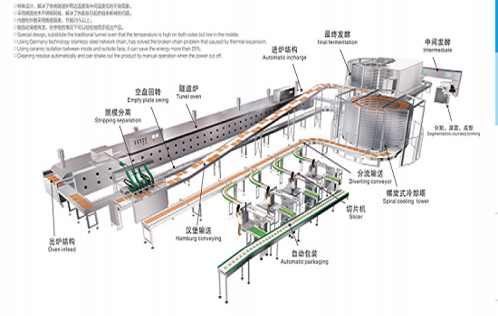 The Advantages and Application of Energy - Saving Tunnel Oven
